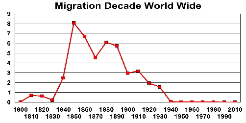 Migration Decade Worldwide