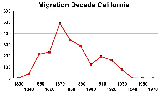 Migration decade California