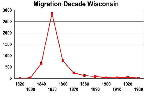 Migration decade Wisconsin